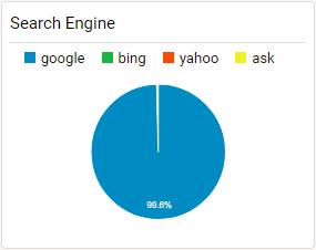 Search Engine Breakdown