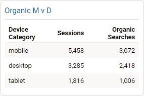 Mobile versus Desktop traffic